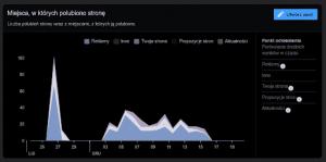 statystyki nafacebooku jak je odczytywać